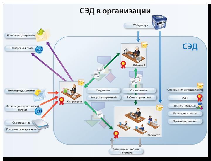 Картинки по запросу системы электронного документооборота